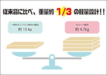 従来品に比べ、重量約1/3の計量設計!