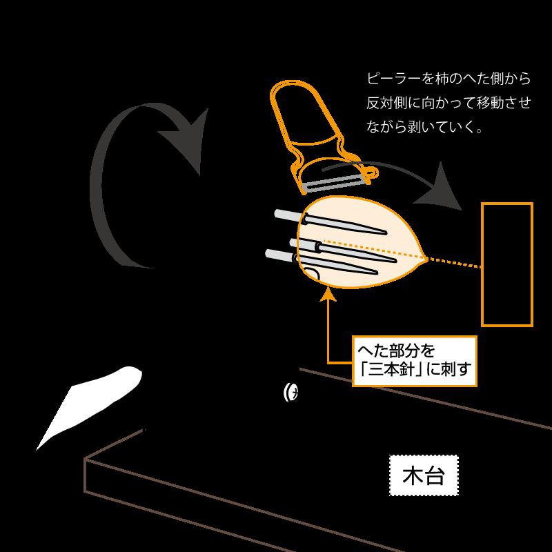柿皮むき機台付き取扱い説明書3